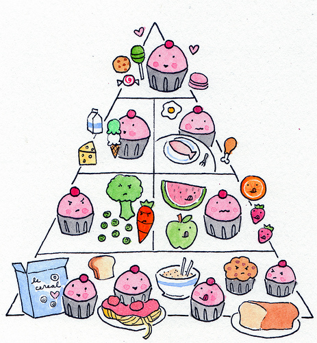 Foods   Houseofjenic's Blog Unhealthy Food Pyramid